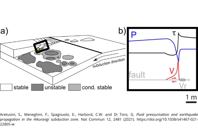 Collegamento a I sedimenti argillosi saturi possono favorire terremoti superficiali nelle zone di subduzione
